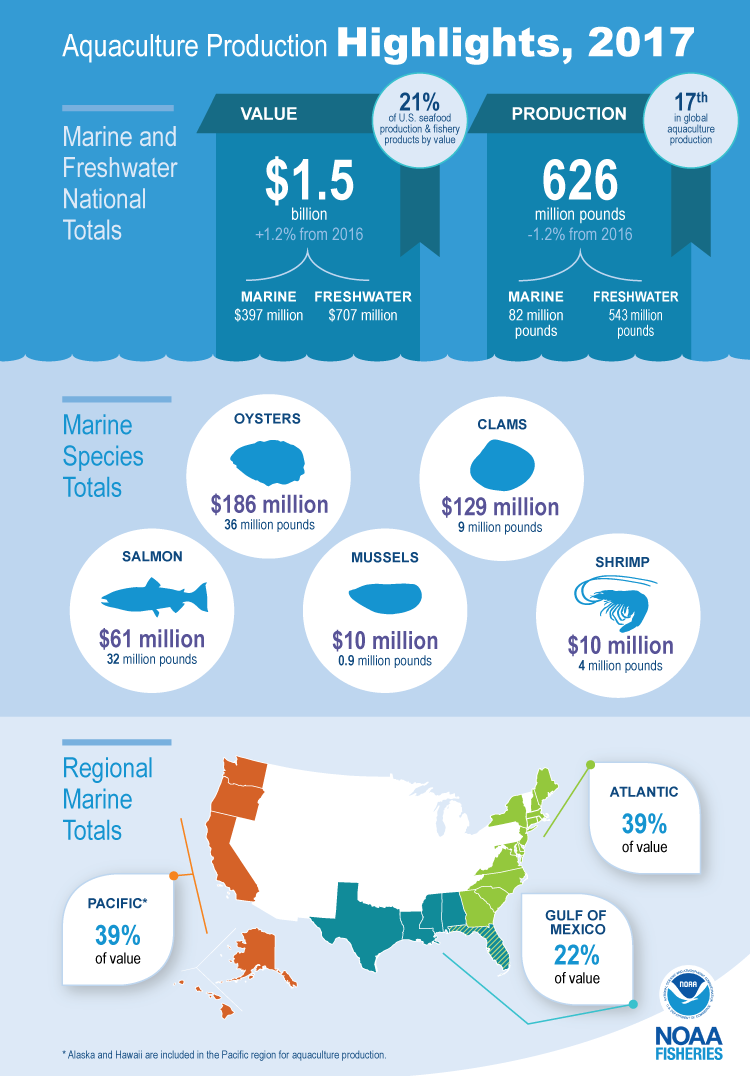 Infographic highlighting 2017 aquaculture production in the U.S.