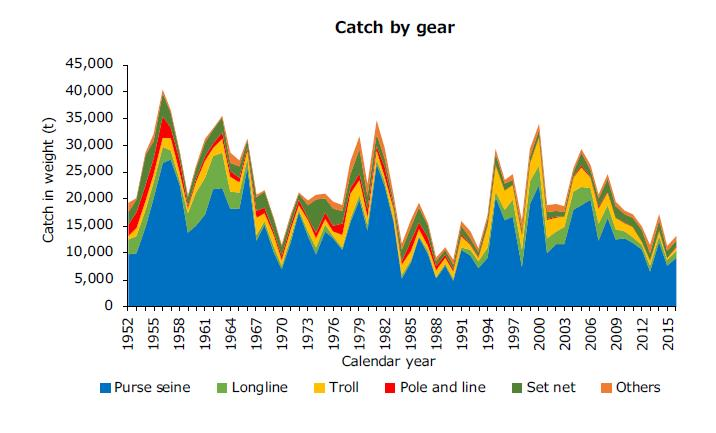 Graph showing annual catch of Pacific bluefin tuna by country.