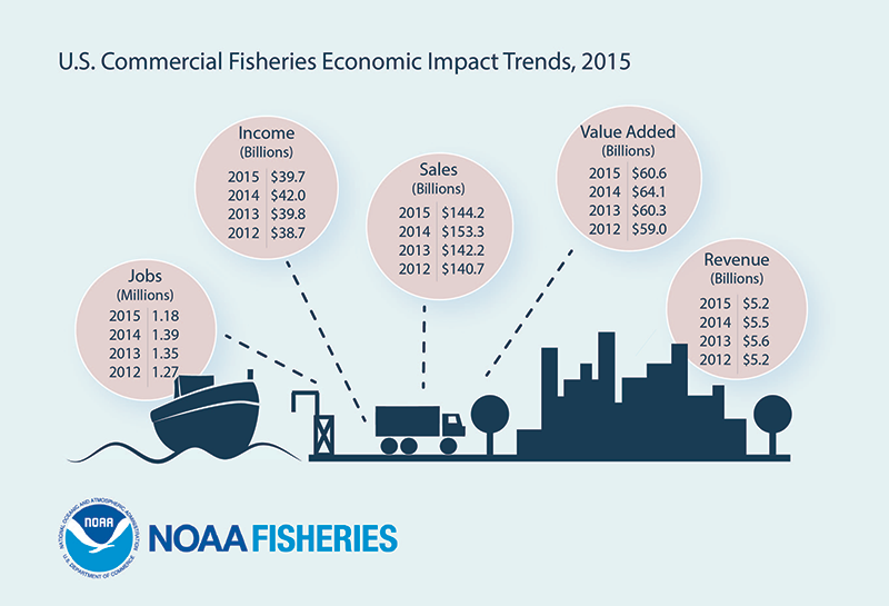 Fisheries Economics of the U.S. 2015 commercial impacts