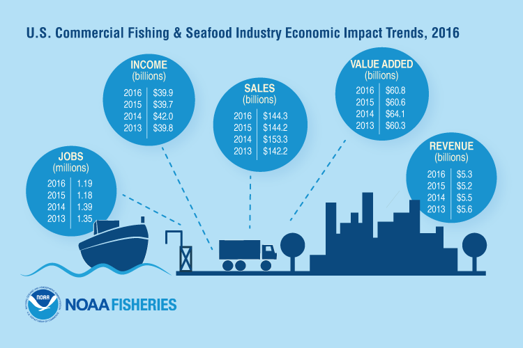 U.S. Commercial Fishing & Seafood Industry Economic Impact Trends, 2016: Jobs – 1.19 Million, Income – $39.9 Billion, Sales – $144.3 Billion, Value Added – $60.8 Billion, Revenue – $5.3 Billion