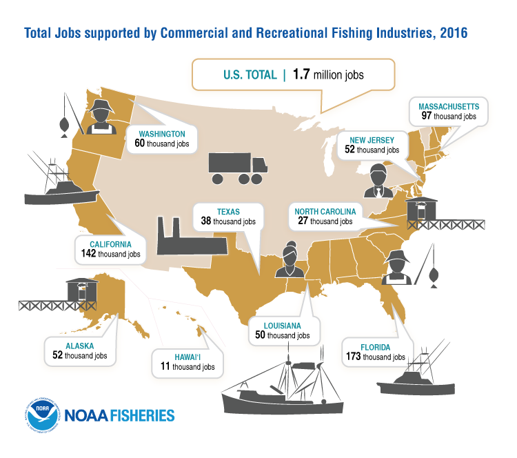Total Jobs Supported by Commercial and Recreational Fishing Industries: U.S. Total – 1.7 Million Jobs