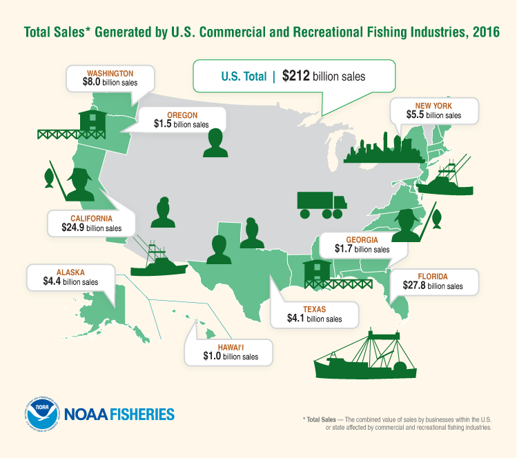 Total Sales Generated by U.S. Commercial and Recreational Fishing Industries, 2016: U.S. Total – $212 Billion Sales