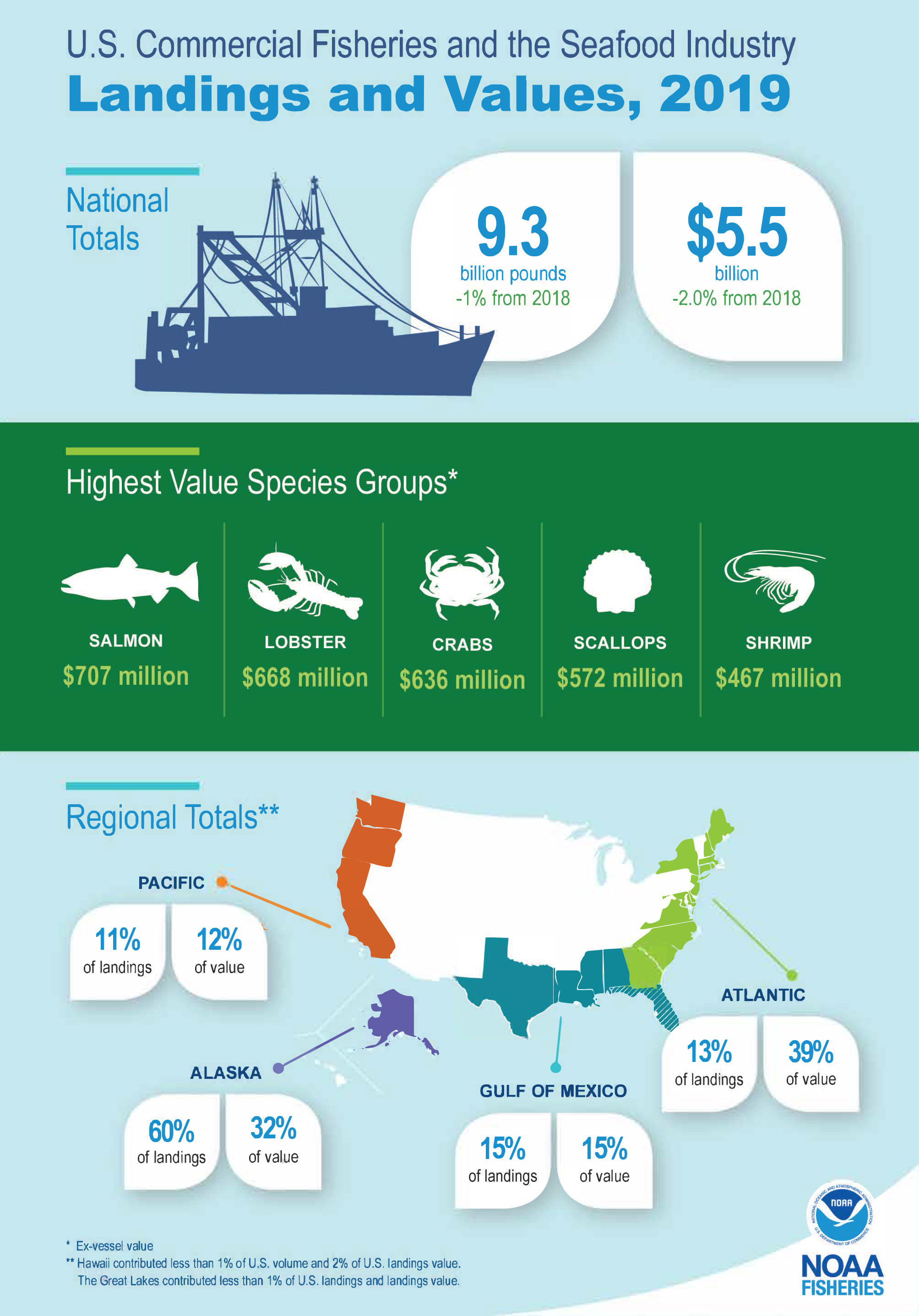 Graphic illustrating 2019 Landings and Values for U.S. Commercial Fisheries and Seafood