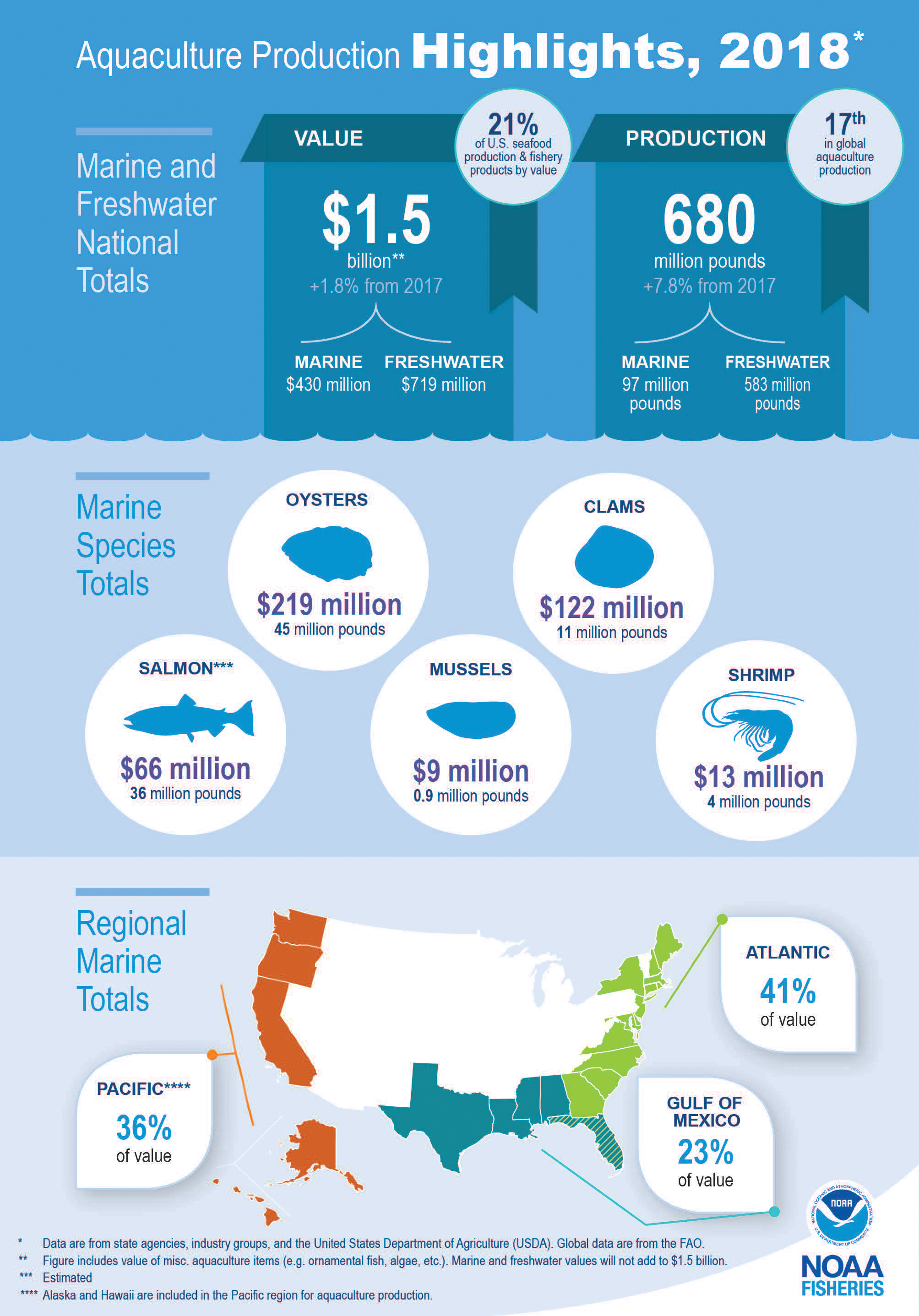 Graphic illustrating highlights of aquaculture production in 2018, including the top species produced (oysters, clams, Atlantic salmon, mussels, and shrimp).