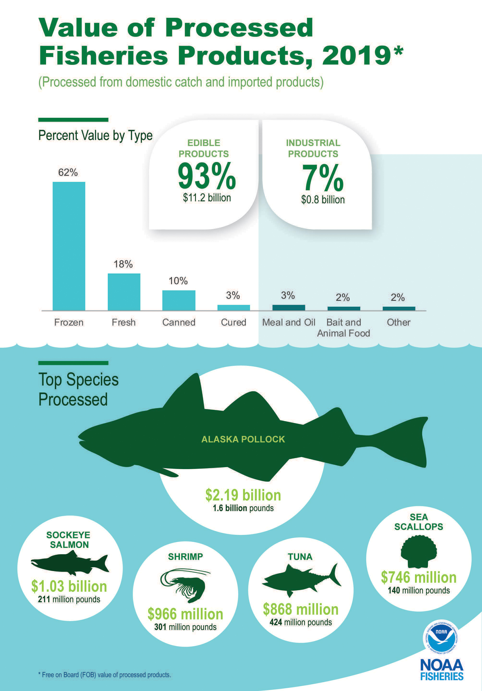 Graphic illustrating the value of processed fisheries products for 2019 and top species processed (including Alaska pollock, sockeye salmon, shrimp, tuna, and sea scallops).
