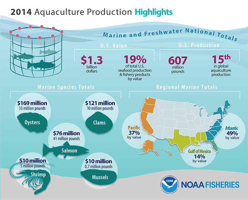 Fisheries of the U.S. 2015 aquaculture information
