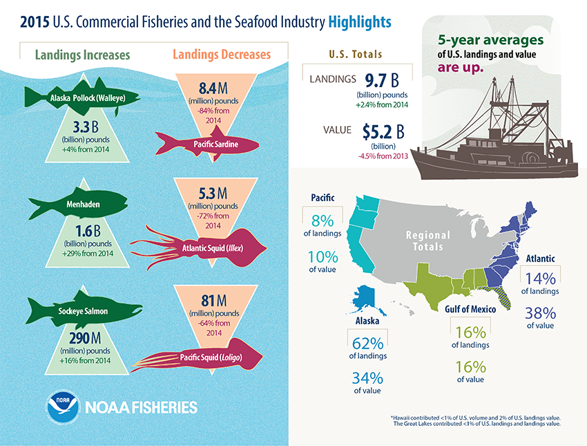Fisheries of the U.S. 2015 commercial information