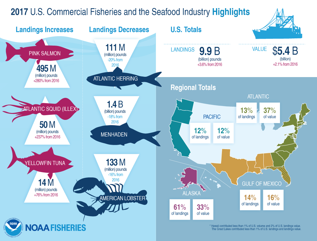 2017 U.S. Commercial Fisheries and Seafood Industry, Highlights