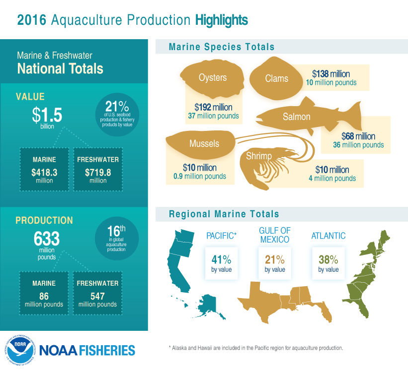 2016 U.S. Aquaculture Production, Highlights