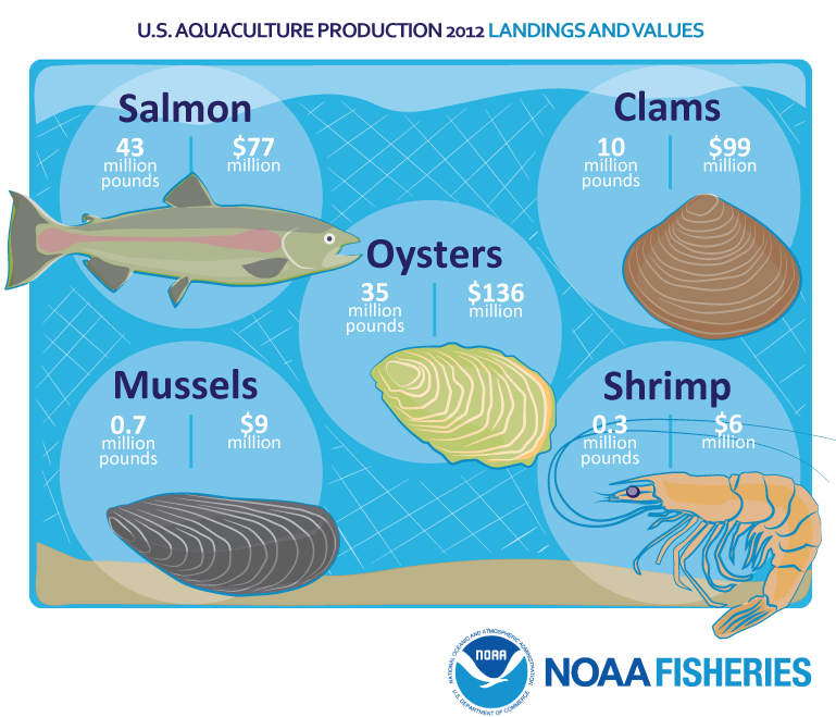 U.S. Aquaculture Production 2012 Landings and Values