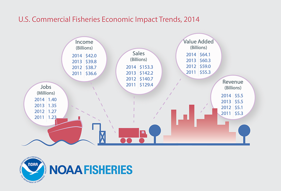 Commercial fisheries economic impact trends for the United States
