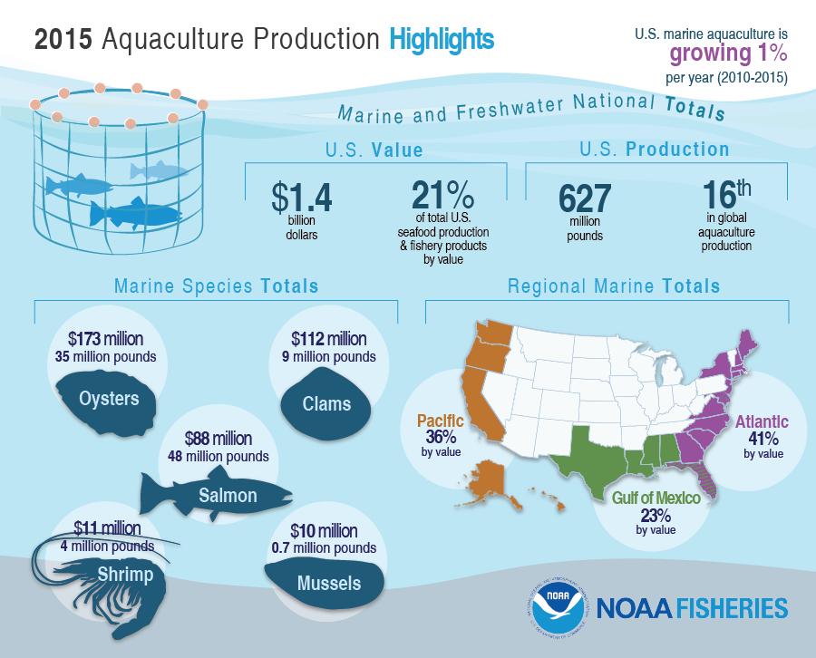 2015 Aquaculture Production Highlights