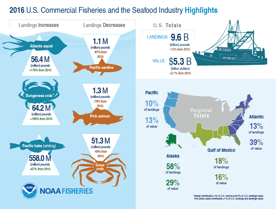 2016 U.S. Commercial Fisheries and Seafood Industry Highlights